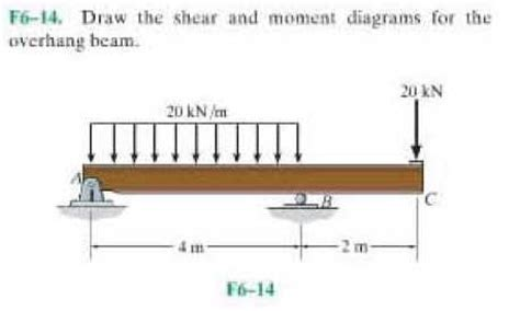 how to draw shear and moment diagrams solved draw the shear and moment diagrams for the overhan