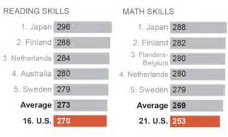 could you still pass gcse science daily mail online american adults score below average on worldwide test