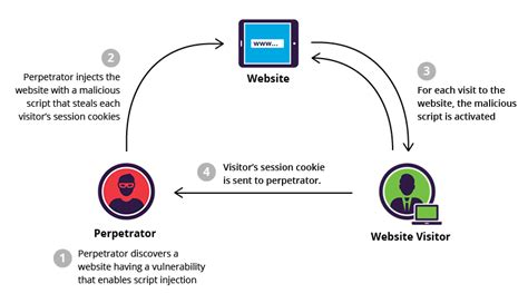 xss tutorial with exles cross site scripting attacks everything you need to know