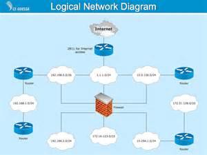 logical network diagram visio template driverlayer