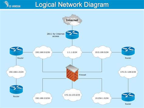 logical network diagrams conceptdraw sles computer and networks computer