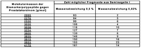 feinsicherung tabelle ep1866648a2 polypeptide markers for the diagnosis of