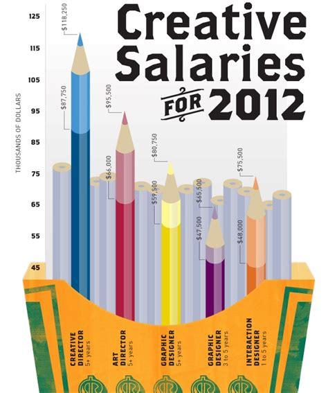 graphics design jobs salary nauhuri com graphic design salary neuesten design
