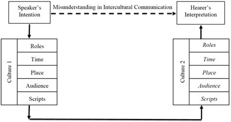 Misunderstanding In Communication Essays by Exploring The Impact Of Culture In Five Communicative Elements