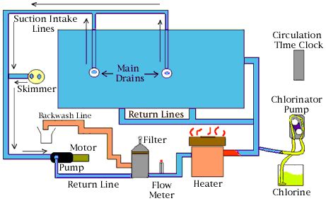 basic explanation of pool circulation system – article by