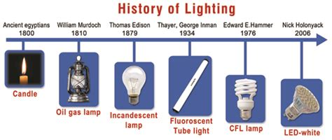 History Of Light by Best Led Grow Lights Buying Guide Reviews 2017 By