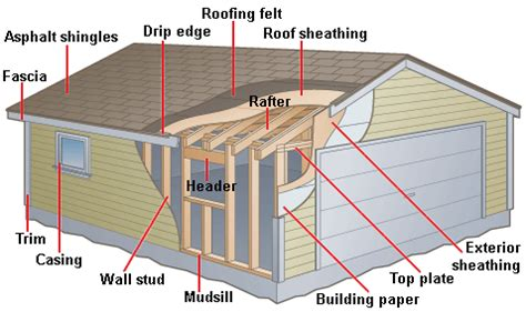 Build Me A Garage by Pent Shed Plans Craftsman Air