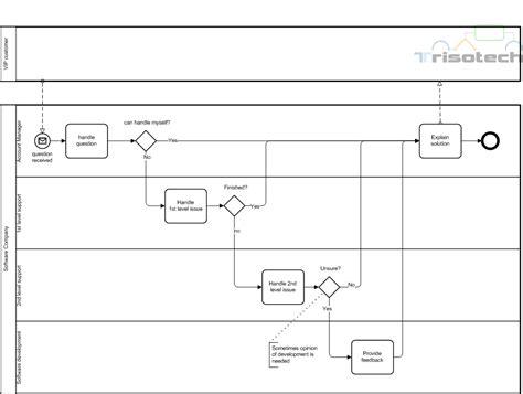 pattern of organization addition bpmn diagram workflow bpmn exles elsavadorla