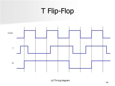 timing diagram for t flip flop digital electronics workshop ppt