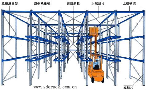 Racking Stress by China Wholesale Drive In Pallet Racks Buy Drive In