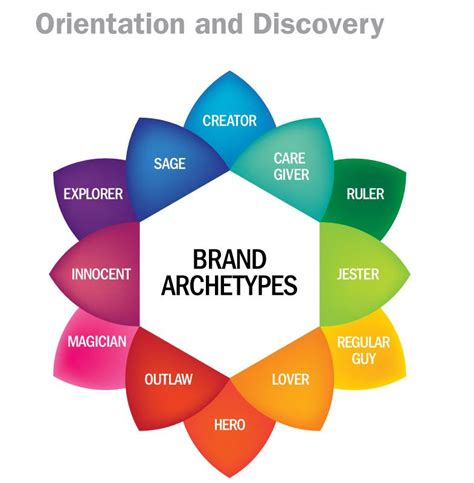 color archetypes brand archetypes are based on the archetypal theory of c g