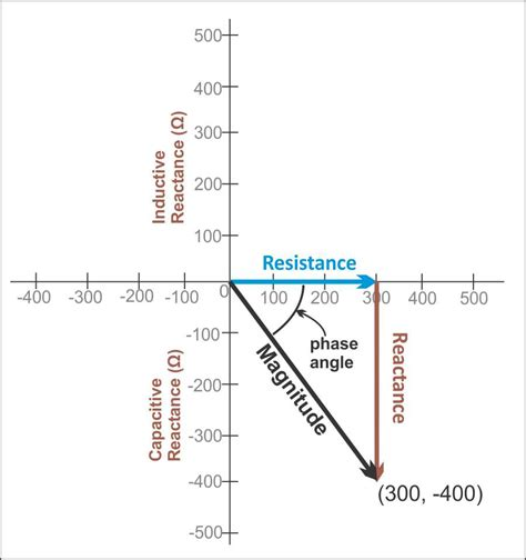 capacitive reactance with impedance versus frequency ac complex impedance 3 putting it all together