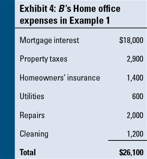 rev proc 2013 13 a new option for the home office deduction