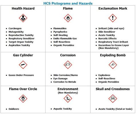 Chemical Hazard Communication Program Template Templates Resume Exles Wla0gdqyvk Hazard Communication Program Template