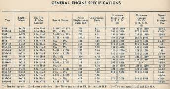 dodge truck 1953 1961 general engine specifications