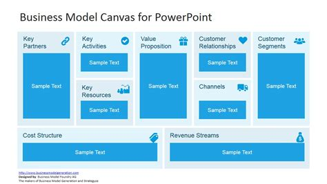 creating a business model template editable business model canvas for powerpoint slidemodel