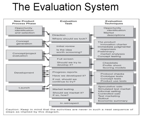 project evaluation phase 3 concept project evaluation