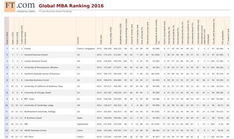 Mba En Classement by Le Meilleur Mba Du Monde Est Fran 231 Ais Cadreo