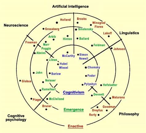 Embodied Minds In by The Embodied Mind Cognitive Science And Human Experience