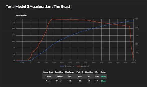 tesla model s acceleration tesla model s acceleration comparison 28 images tesla