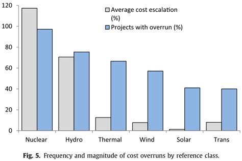 how much does a solar power plant cost surprising stats about greenhouse gases climate