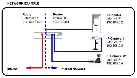 image gallery ip address diagram