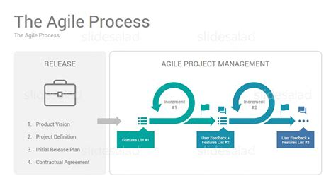 Outstanding Release Management Process Template Frieze Agile Powerpoint Template