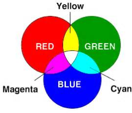 the primary colors of light are white balance and color temperatures in photography