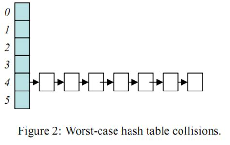 Hash Table Collision hash table collisions live hacking
