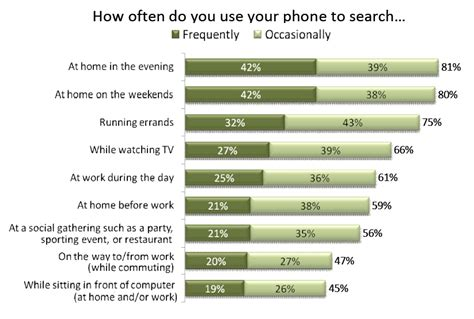 How Often Do Use Search Engines Mobile Search Use Stats Big At Home When Tv