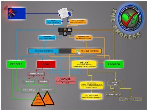 Fbi Firearms Background Check Nics Flow Chart Graphic Fbi