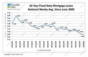 home refinance rates 10 year mortgage rates