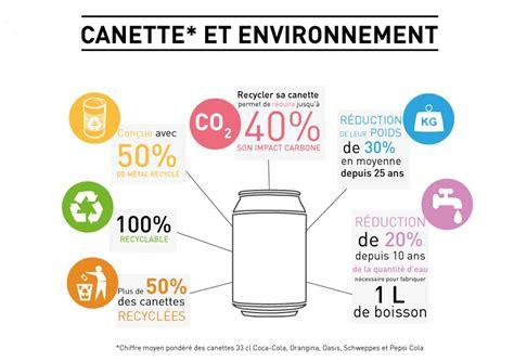 faire sa piscine 2306 l impact environnemental des canettes de 33 cl boissons