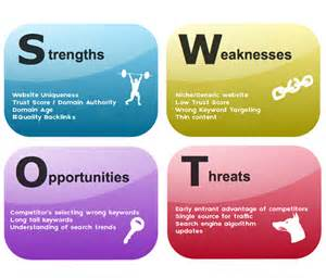 how to do seo swot analysis marketing strategy models