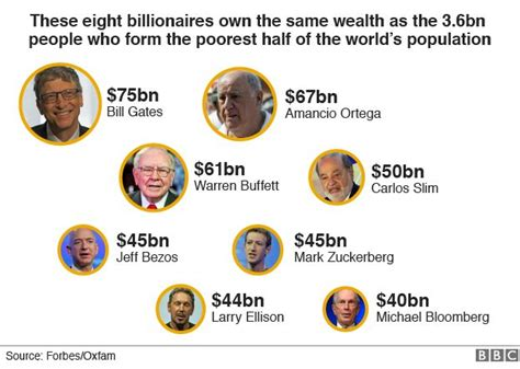 the ten richest africans own as much as the poorest half of the continent let s talk development eight billionaires as rich as world s poorest half the millennium report
