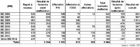 Calendrier Budget Esms N 176 2303 Tome Iii Rapport De Mme Martine Pinville Sur Le