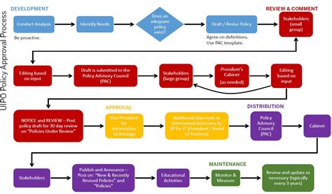flowchart for software development process software development process flowchart create a flowchart