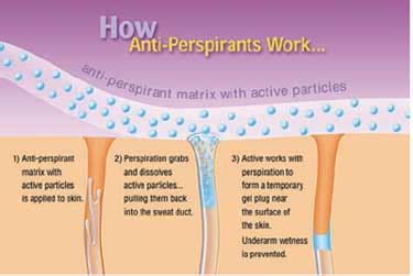 About Deodorants And Anti Perspirants by Science Chemistry Option 1 Antiperspirant Vs