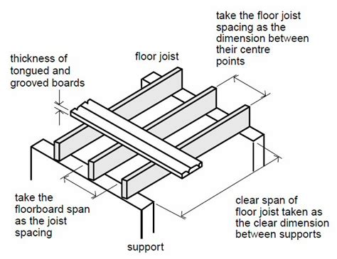 Standard Ceiling Joist Spacing by Carryduff Designs Floor Joists