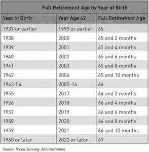 social security retirement age chart retirement age