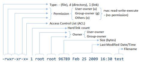 format file in unix unix basics