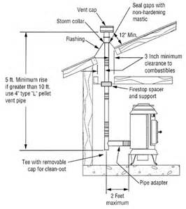 wood stove wiring diagram wood get free image about wiring diagram