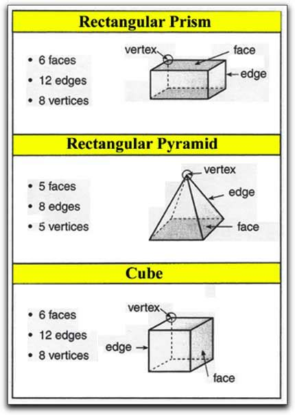 printable math worksheets faces edges and vertices rectangular prism faces edges and vertices google search