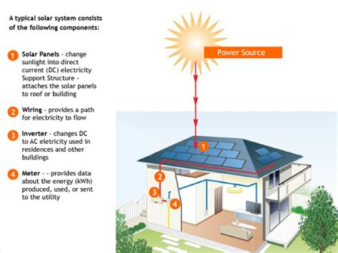 what is the purpose of solar panels how do solar panels work greenleaf innovations