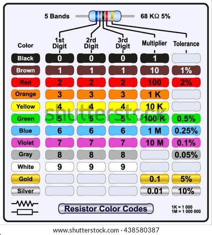 Resistor Color Code Calculator App Download