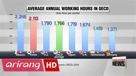 Average Working Time Before Mba by Koreans Work Second Hours In Oecd