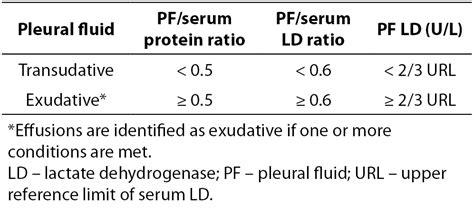 Light Criteria by Pleural Effusion Biochemia Medica