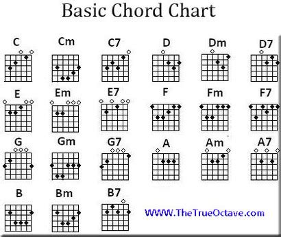 tutorial kunci gitar all of me free guitar chord charts and music true octave
