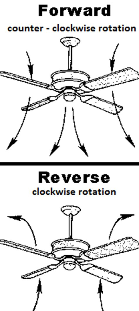 Ceiling Fan Switch Position For Summer by Homesteading Forum Cealing Fan Question