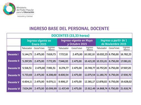 sueldos de maestras de primaria aos 2016 tabla de sueldo de maestros 2016 sueldo minimo docente